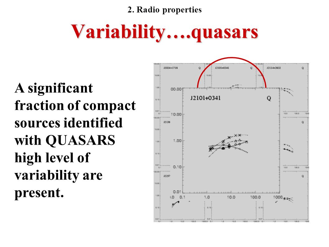 Variability….quasars A significant fraction of compact sources identified with QUASARS high level of variability are present. 2. Radio properties