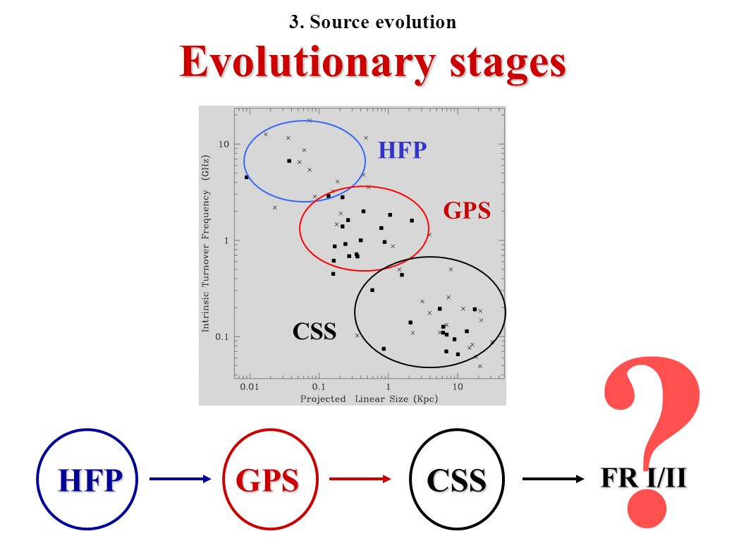 Evolutionary stages HFP GPS CSS HFPGPSCSS FR I/II ? 3. Source evolution