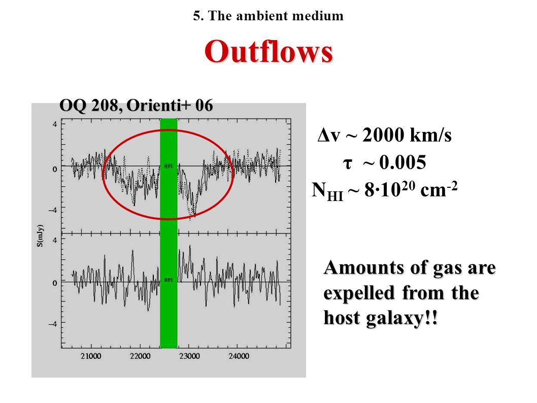 Outflows OQ 208, Orienti+ 06 Δv ~ 2000 km/s τ ~ 0.005 N HI ~ 8·10 20 cm -2 Amounts of gas are expelled from the host galaxy!! 5. The ambient medium