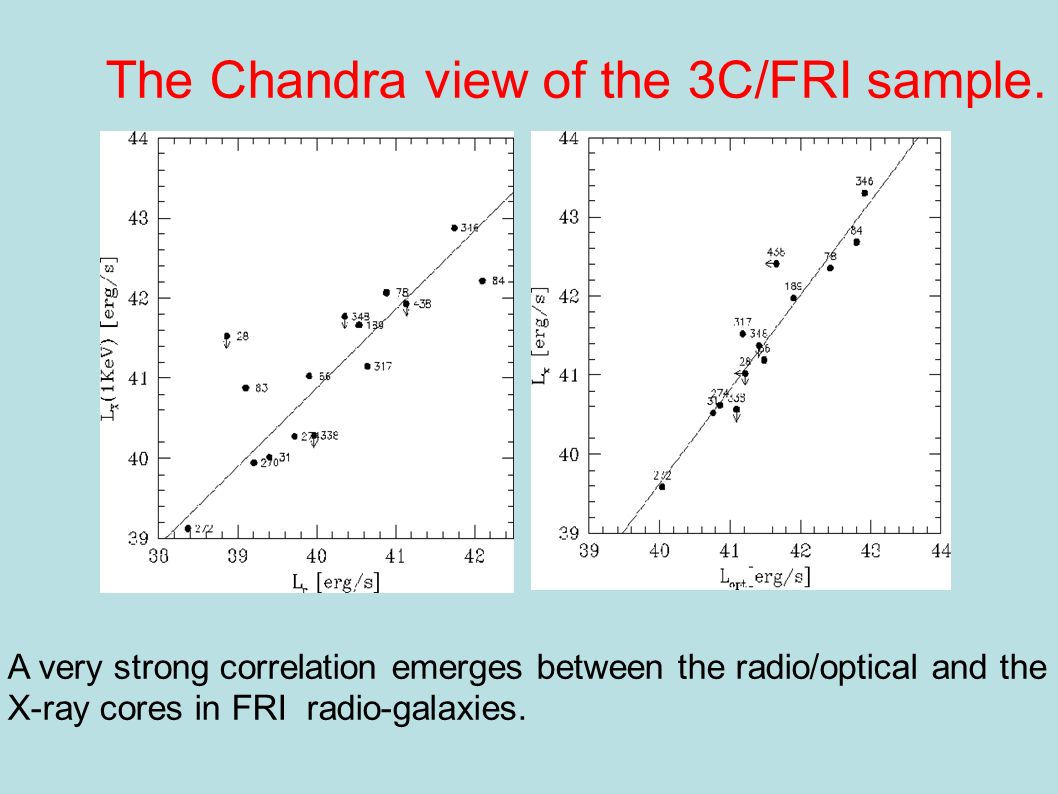 The Chandra view of the 3C/FRI sample. II A very strong correlation emerges between the radio/optical and the X-ray cores in FRI radio-galaxies.