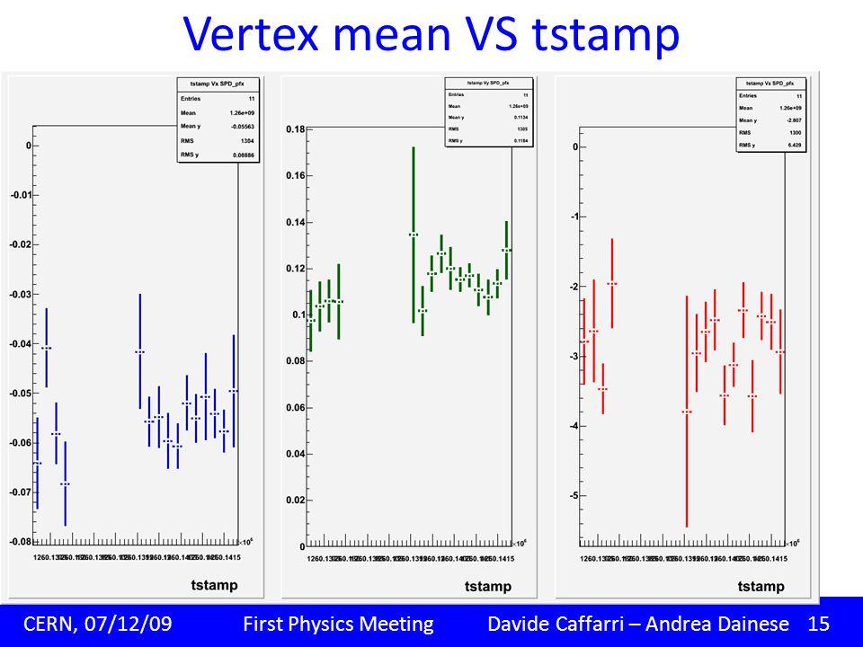 Vertex mean VS tstamp Padova, 09/11/09 Corso di dottorato XXIV ciclo Davide Caffarri CERN, 07/12/09 First Physics Meeting Davide Caffarri – Andrea Dainese 15