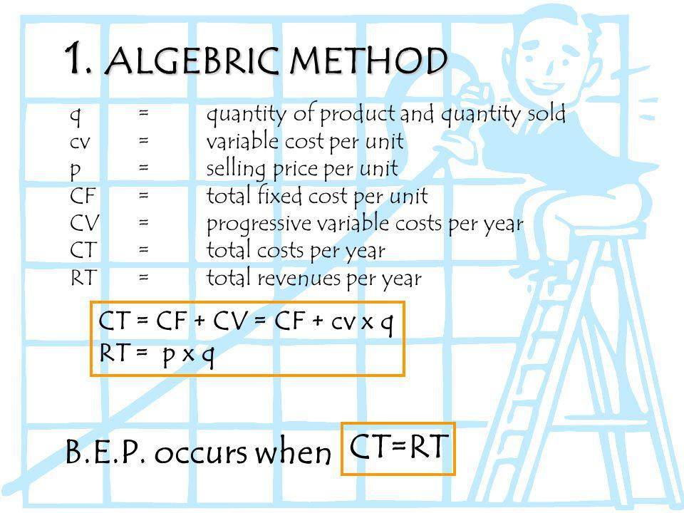 1. ALGEBRIC METHOD q = quantity of product and quantity sold cv = variable cost per unit p= selling price per unit CF=total fixed cost per unit CV=pro