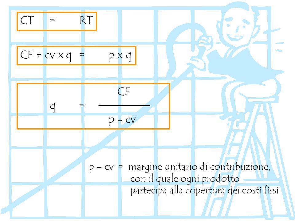 CF + cv x q=p x q CT=RT p – cv = margine unitario di contribuzione, con il quale ogni prodotto partecipa alla copertura dei costi fissi CF q= p - cv