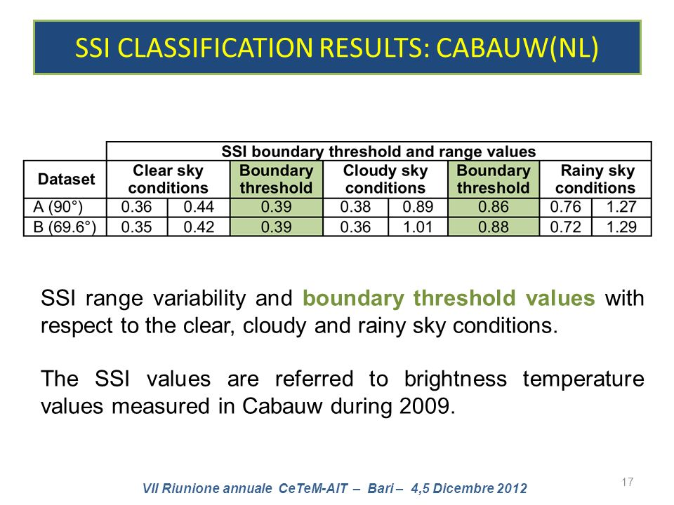 VII Riunione annuale CeTeM-AIT – Bari – 4,5 Dicembre 2012 SSI CLASSIFICATION RESULTS: CABAUW(NL) 17 SSI range variability and boundary threshold values with respect to the clear, cloudy and rainy sky conditions.