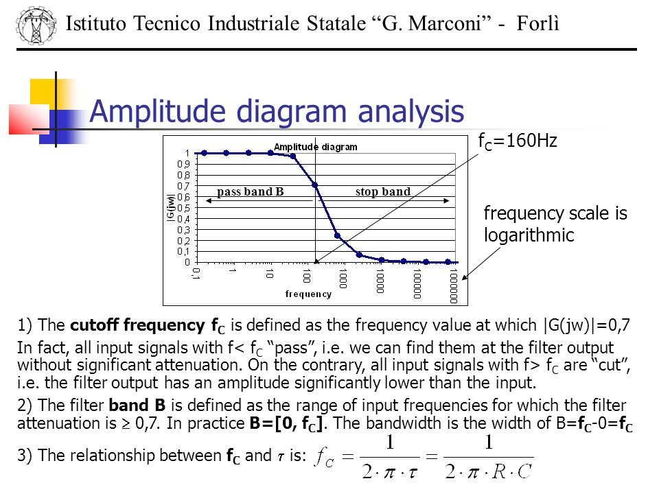 Amplitude diagram analysis Istituto Tecnico Industriale Statale G. Marconi - Forlì 1) The cutoff frequency f C is defined as the frequency value at wh