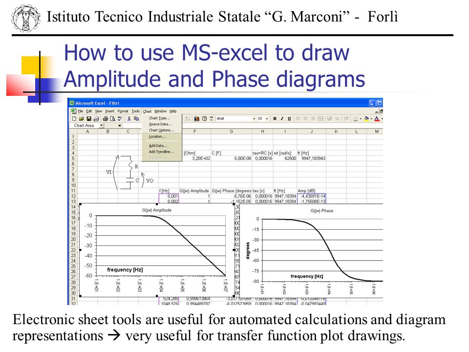 How to use MS-excel to draw Amplitude and Phase diagrams Istituto Tecnico Industriale Statale G. Marconi - Forlì Electronic sheet tools are useful for