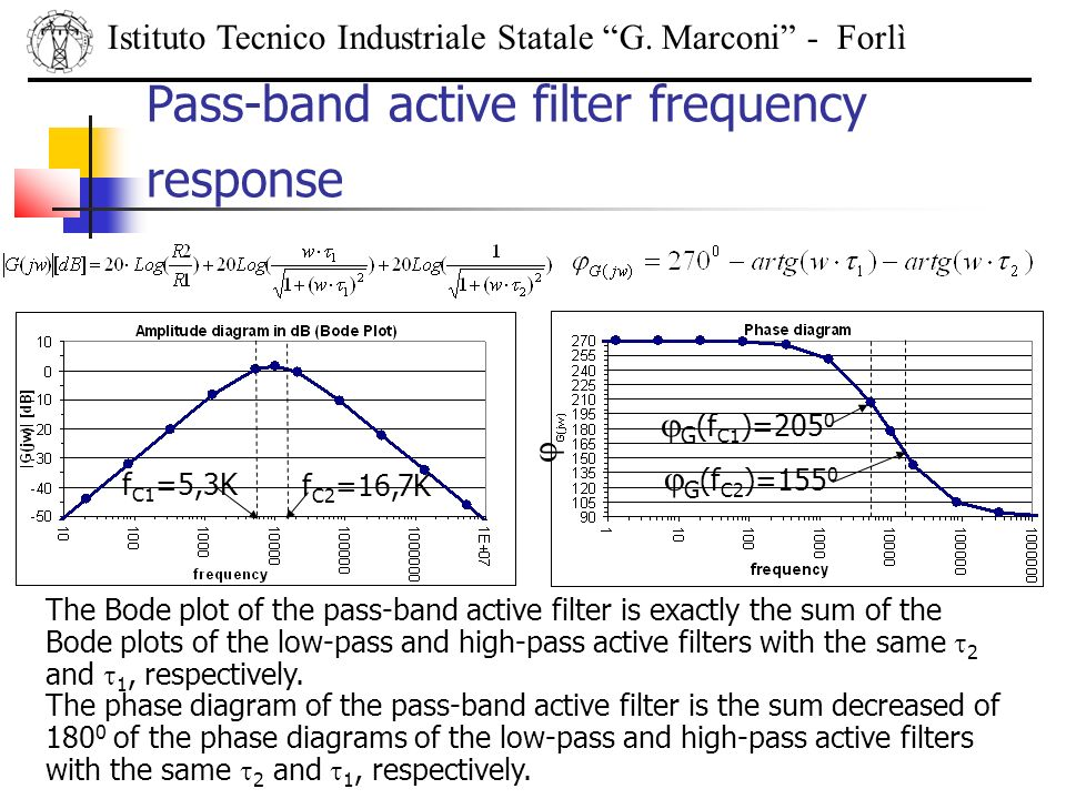 Istituto Tecnico Industriale Statale G. Marconi - Forlì Pass-band active filter frequency response The Bode plot of the pass-band active filter is exa