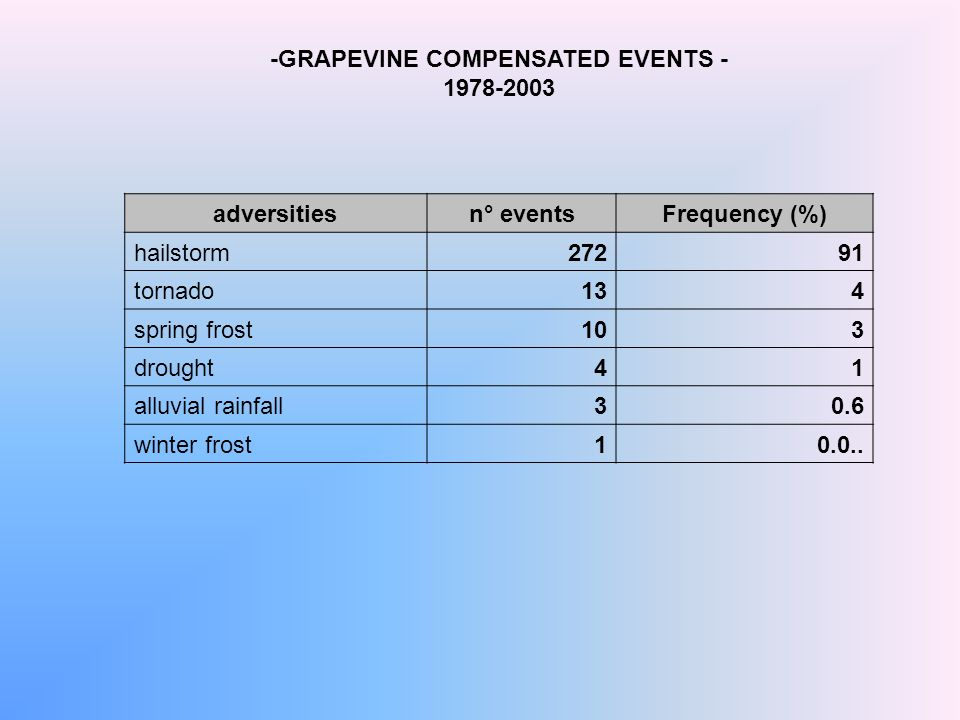 -GRAPEVINE COMPENSATED EVENTS - 1978-2003 adversitiesn° eventsFrequency (%) hailstorm27291 tornado134 spring frost103 drought41 alluvial rainfall30.6 winter frost10.0..