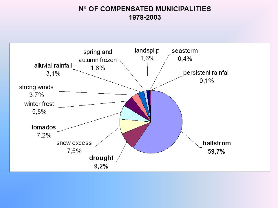 N° OF COMPENSATED MUNICIPALITIES 1978-2003