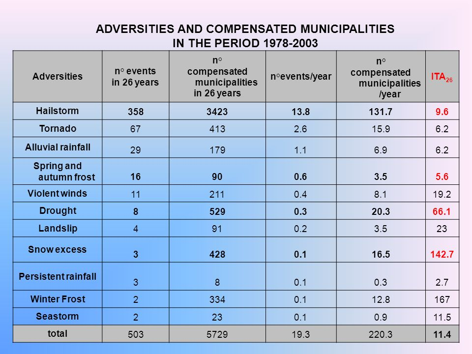 ADVERSITIES AND COMPENSATED MUNICIPALITIES IN THE PERIOD 1978-2003 Adversities n° events in 26 years n° compensated municipalities in 26 years n°event