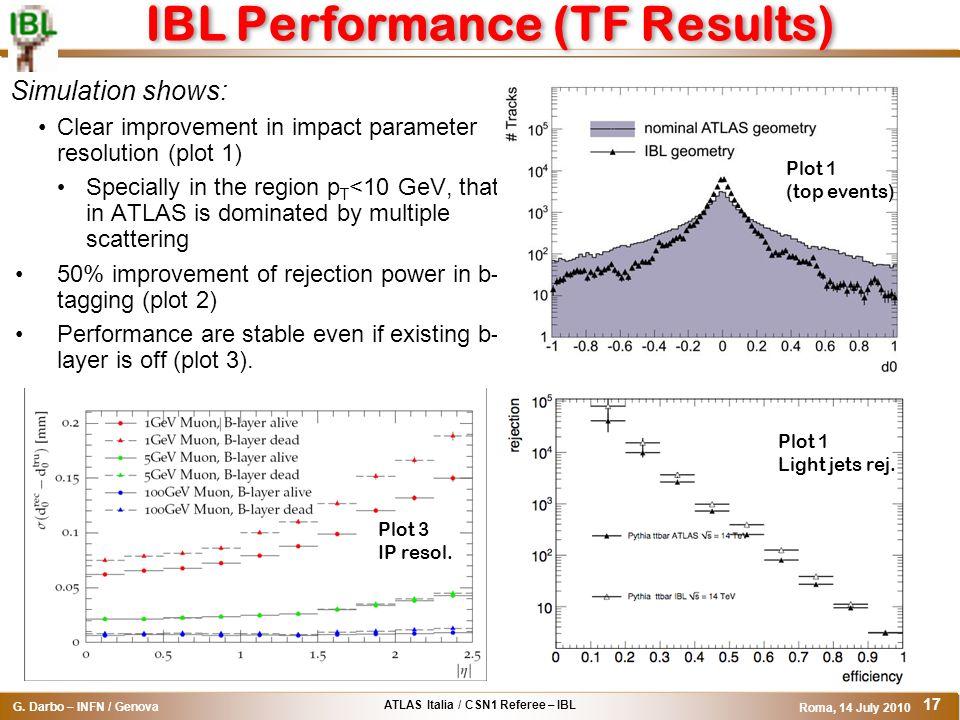 ATLAS Italia / CSN1 Referee – IBL G. Darbo – INFN / Genova Roma, 14 July 2010 17 IBL Performance (TF Results) Simulation shows: Clear improvement in i