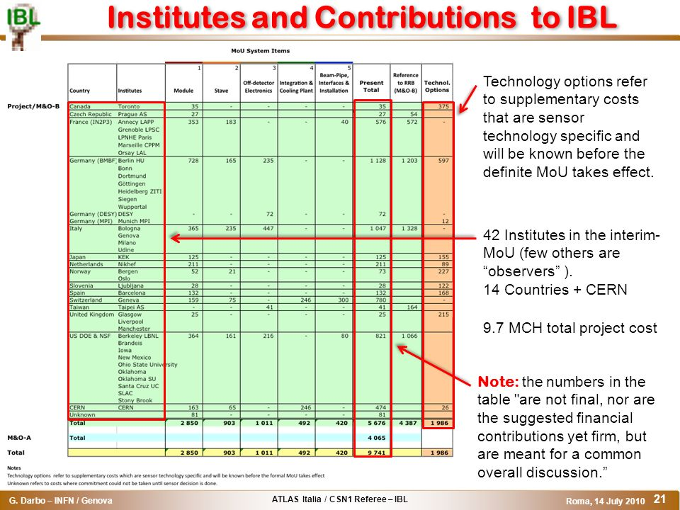ATLAS Italia / CSN1 Referee – IBL G. Darbo – INFN / Genova Roma, 14 July 2010 21 Institutes and Contributions to IBL Note: the numbers in the table