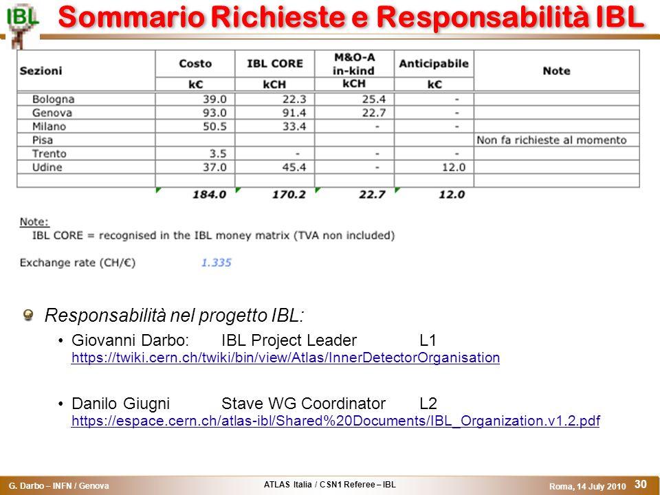 ATLAS Italia / CSN1 Referee – IBL G. Darbo – INFN / Genova Roma, 14 July 2010 30 Sommario Richieste e Responsabilità IBL Responsabilità nel progetto I