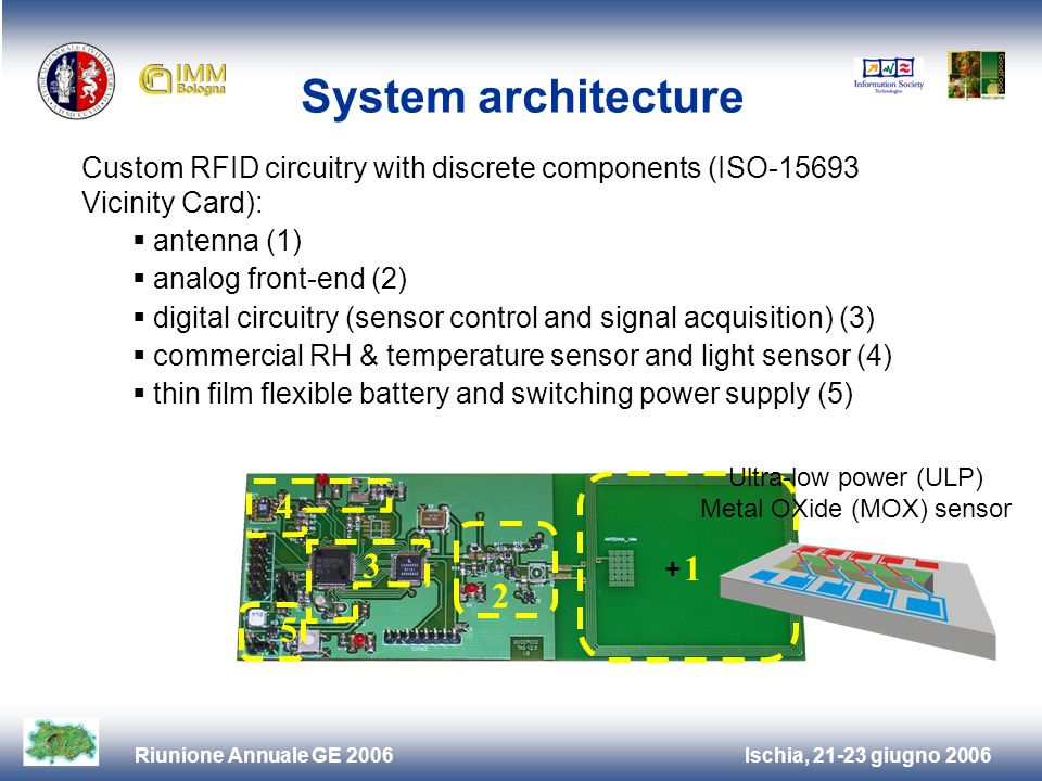 Ischia, 21-23 giugno 2006Riunione Annuale GE 2006 System architecture 1 2 3 4 5 Custom RFID circuitry with discrete components (ISO-15693 Vicinity Card): antenna (1) analog front-end (2) digital circuitry (sensor control and signal acquisition) (3) commercial RH & temperature sensor and light sensor (4) thin film flexible battery and switching power supply (5) + Ultra-low power (ULP) Metal OXide (MOX) sensor