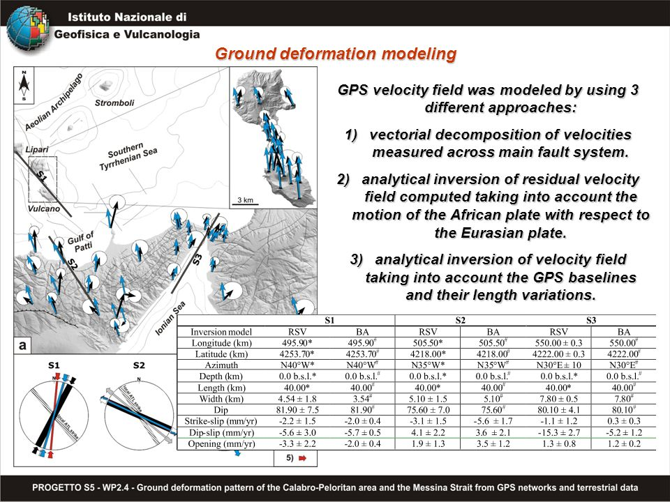 Ground deformation modeling GPS velocity field was modeled by using 3 different approaches: 1)vectorial decomposition of velocities measured across main fault system.