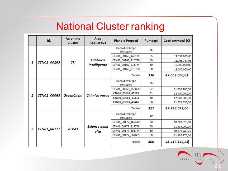 41 National Cluster ranking 41