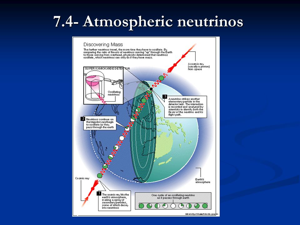7.4- Atmospheric neutrinos