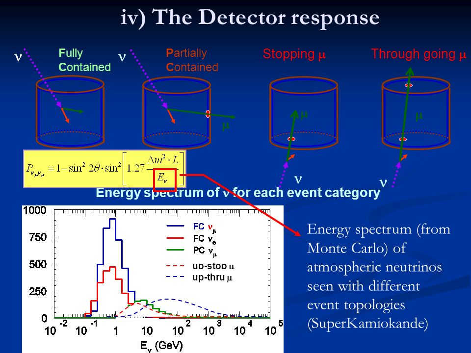 iv) The Detector response Fully Contained Partially Contained Energy spectrum of for each event category Through going Stopping Energy spectrum (from Monte Carlo) of atmospheric neutrinos seen with different event topologies (SuperKamiokande) up-stop up-thru