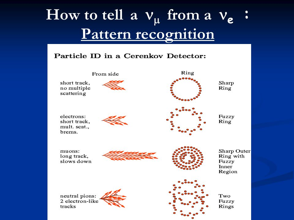 How to tell a from a e : Pattern recognition