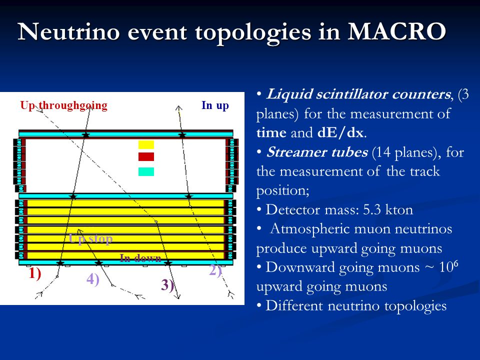 Up stop In down 1) 2) 3) 4) Neutrino event topologies in MACRO In upUp throughgoing Absorber Streamer Scintillator Liquid scintillator counters, (3 planes) for the measurement of time and dE/dx.