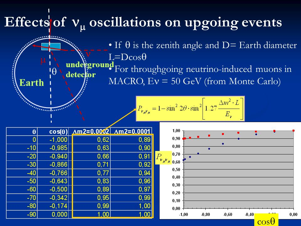underground detector Effects of oscillations on upgoing events Earth If is the zenith angle and D= Earth diameter L=Dcos For throughgoing neutrino-induced muons in MACRO, E = 50 GeV (from Monte Carlo) cos