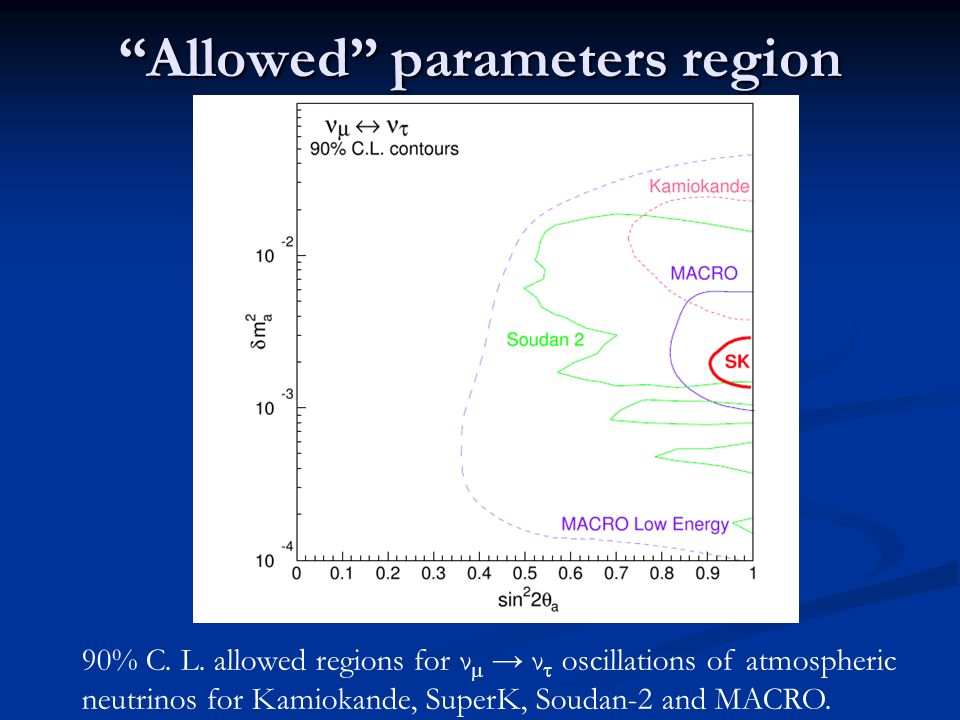 Allowed parameters region 90% C. L. allowed regions for ν ν oscillations of atmospheric neutrinos for Kamiokande, SuperK, Soudan-2 and MACRO.