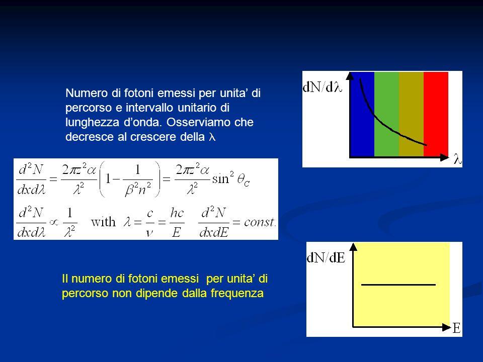Numero di fotoni emessi per unita di percorso e intervallo unitario di lunghezza donda.