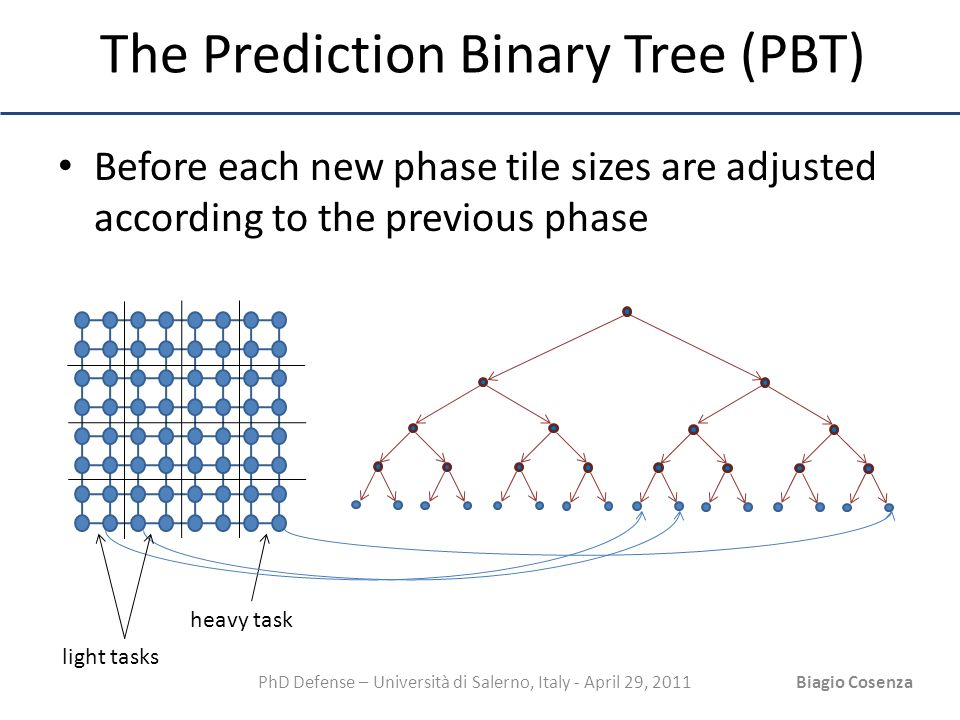 PhD Defense – Università di Salerno, Italy - April 29, 2011Biagio Cosenza The Prediction Binary Tree (PBT) Before each new phase tile sizes are adjust