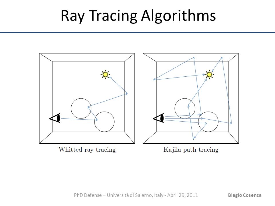PhD Defense – Università di Salerno, Italy - April 29, 2011Biagio Cosenza Ray Tracing Algorithms