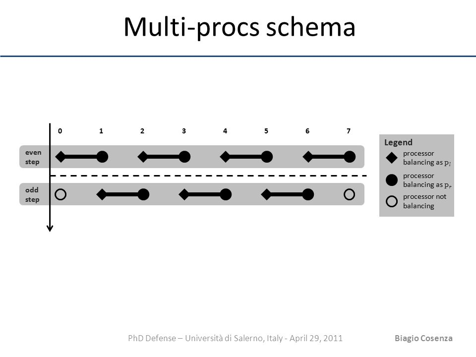 PhD Defense – Università di Salerno, Italy - April 29, 2011Biagio Cosenza Multi-procs schema