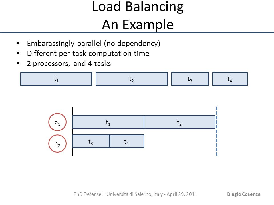 PhD Defense – Università di Salerno, Italy - April 29, 2011Biagio Cosenza Load Balancing An Example Embarassingly parallel (no dependency) Different p