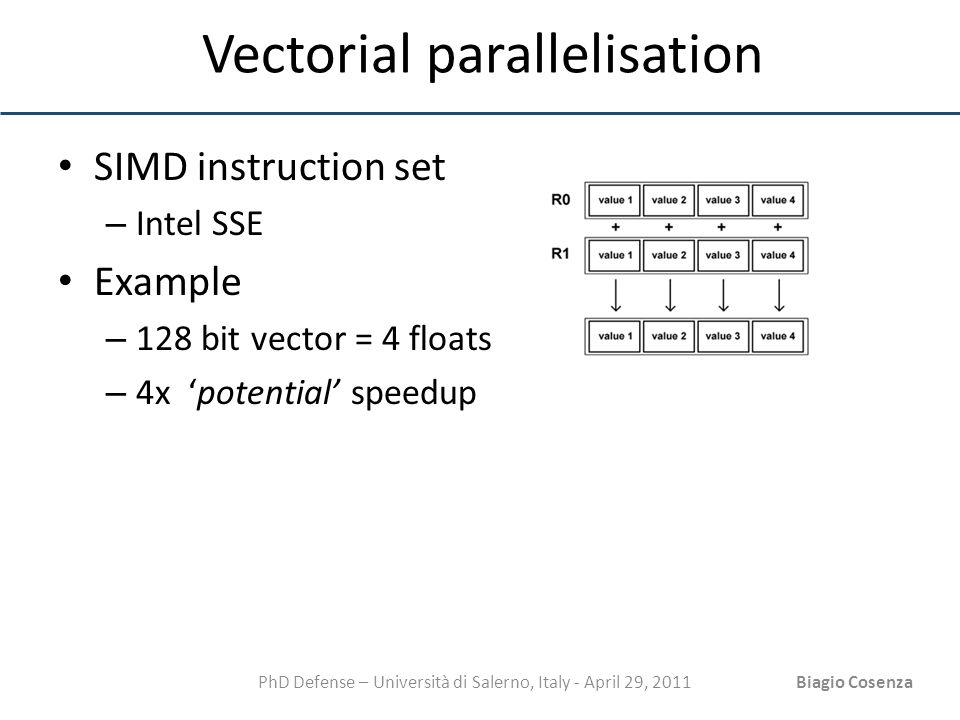 PhD Defense – Università di Salerno, Italy - April 29, 2011Biagio Cosenza Vectorial parallelisation SIMD instruction set – Intel SSE Example – 128 bit
