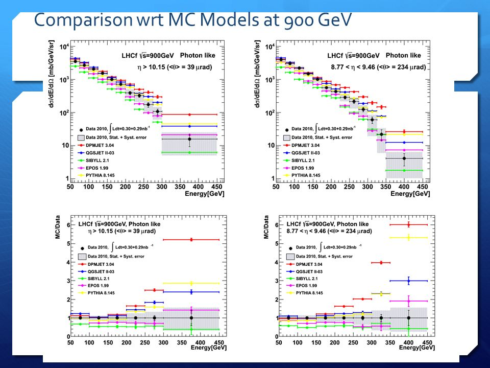 Comparison wrt MC Models at 900 GeV