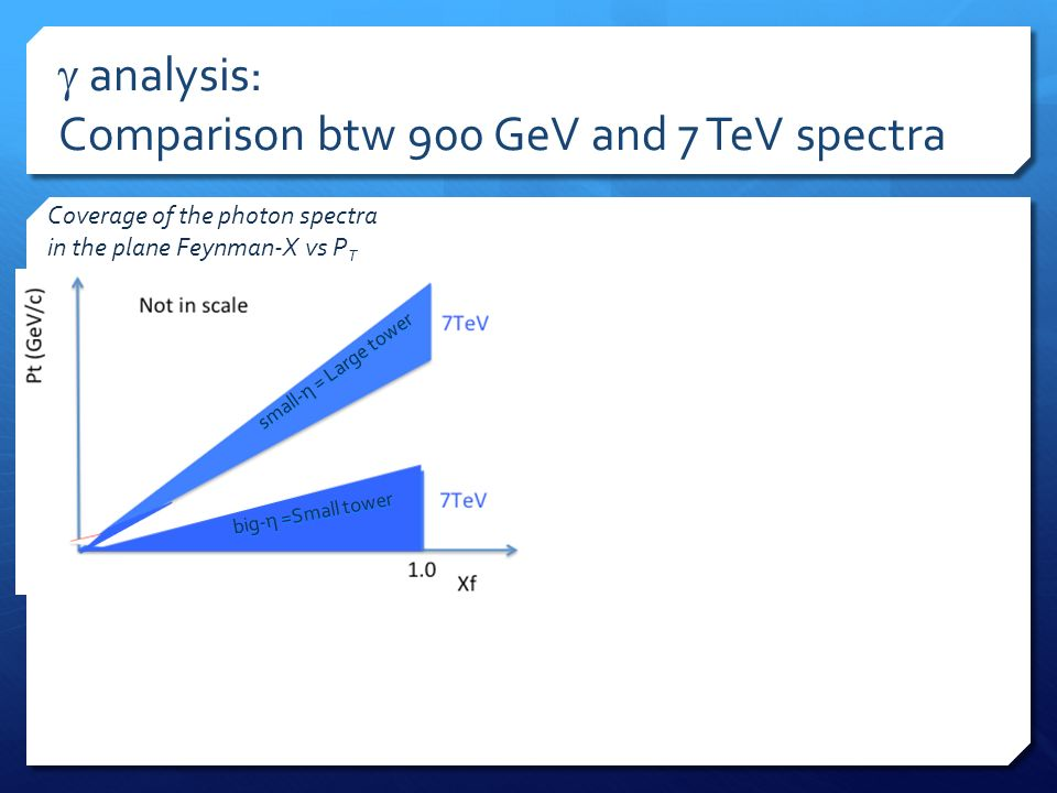 small-η = Large tower big-η =Small tower analysis: Comparison btw 900 GeV and 7 TeV spectra Coverage of the photon spectra in the plane Feynman-X vs P T