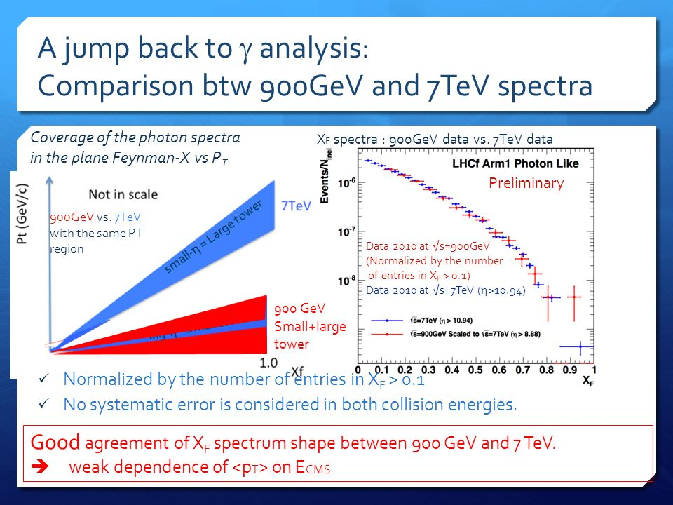 small-η = Large tower big-η =Small tower A jump back to analysis: Comparison btw 900GeV and 7TeV spectra Normalized by the number of entries in X F > 0.1 No systematic error is considered in both collision energies.
