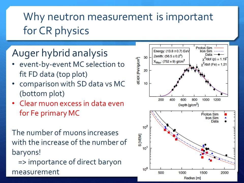 Why neutron measurement is important for CR physics Auger hybrid analysis event-by-event MC selection to fit FD data (top plot) comparison with SD data vs MC (bottom plot) Clear muon excess in data even for Fe primary MC The number of muons increases with the increase of the number of baryons.