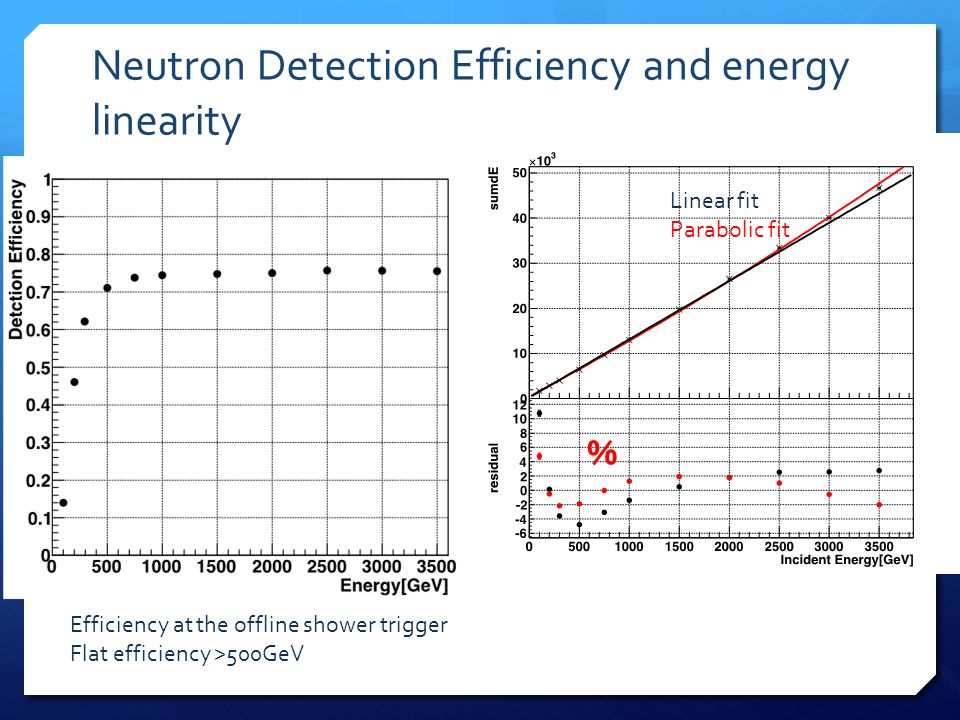 Neutron Detection Efficiency and energy linearity Efficiency at the offline shower trigger Flat efficiency >500GeV % Linear fit Parabolic fit