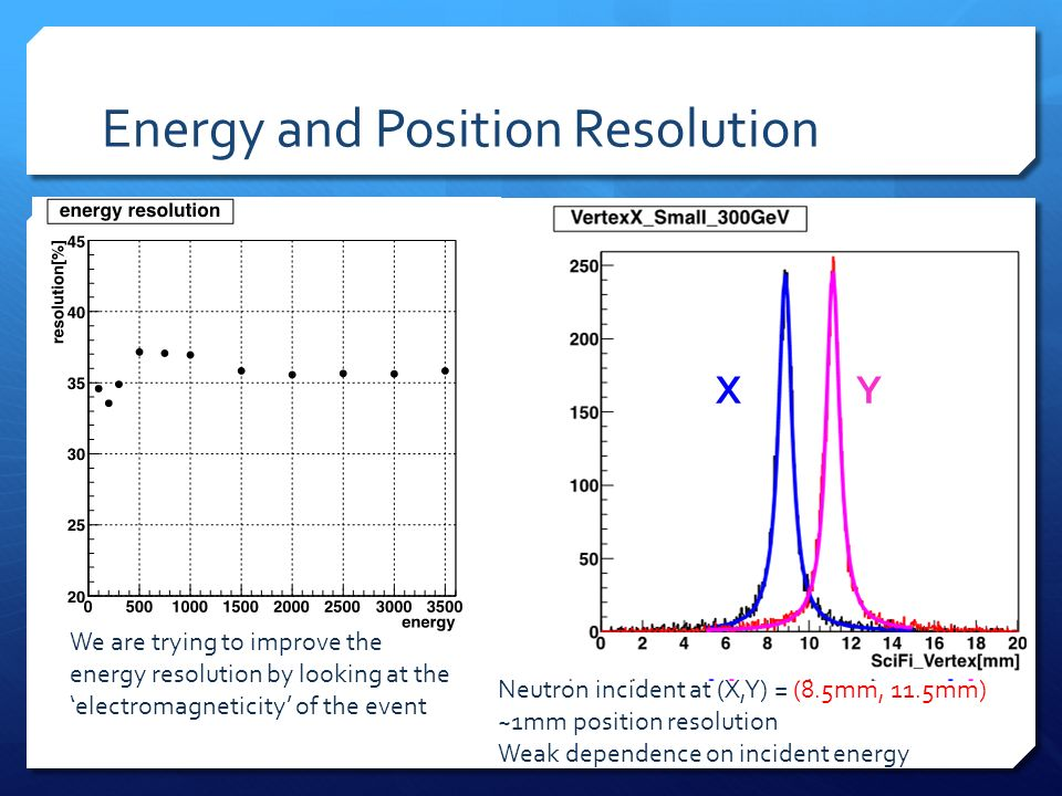 Energy and Position Resolution X Y Neutron incident at (X,Y) = (8.5mm, 11.5mm) ~1mm position resolution Weak dependence on incident energy We are trying to improve the energy resolution by looking at the electromagneticity of the event