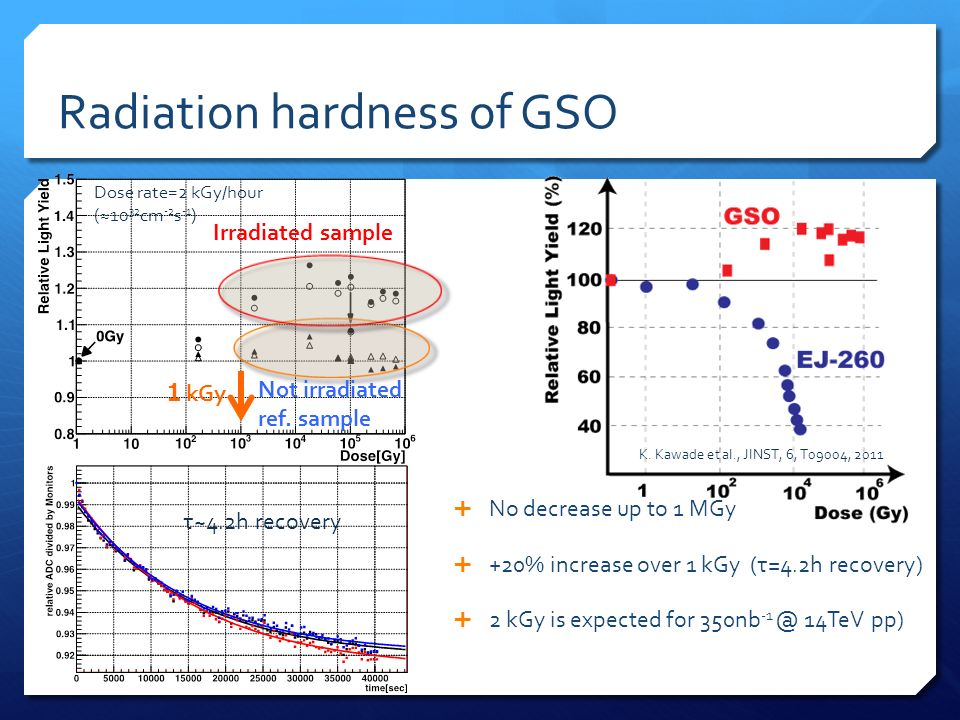 Radiation hardness of GSO No decrease up to 1 MGy +20% increase over 1 kGy (τ=4.2h recovery) 2 kGy is expected for 350nb -1 @ 14TeV pp) kGy Not irradiated ref.