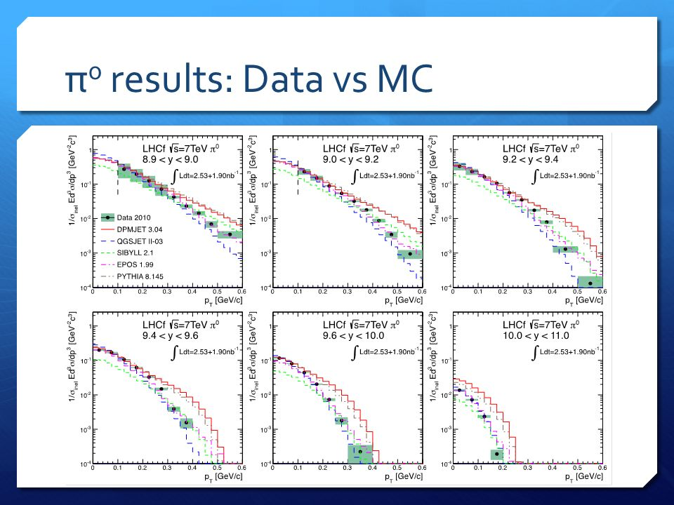 π 0 results: Data vs MC