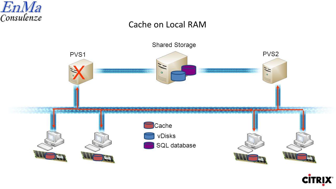Cache on Local Disk Shared Storage vDisks SQL database Cache PVS1 PVS2 X