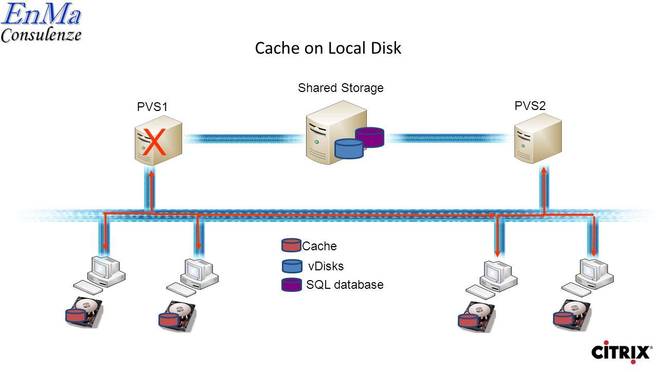 Cache on Server Disk Shared Storage vDisks SQL database Cache PVS1 PVS2 X