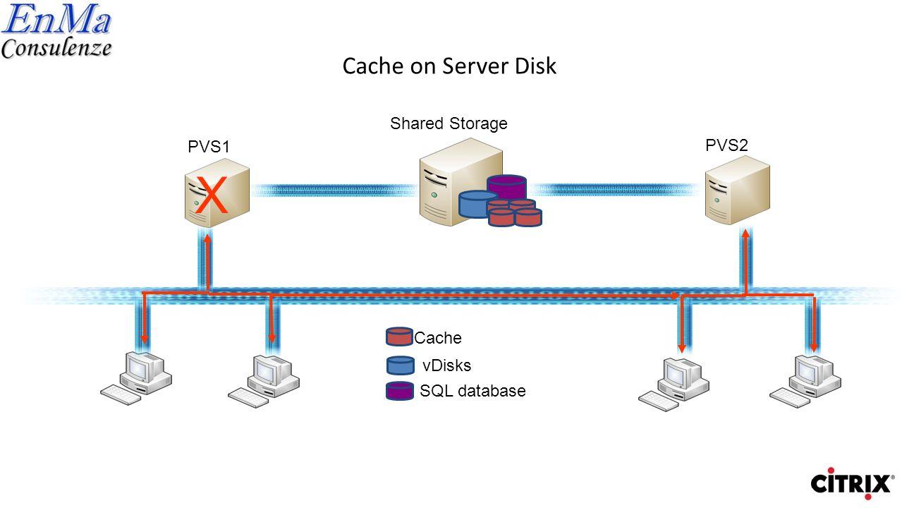 Cache on Server Disk (incorrect configuration) Shared Storage vDisks SQL database Cache PVS1 PVS2 X