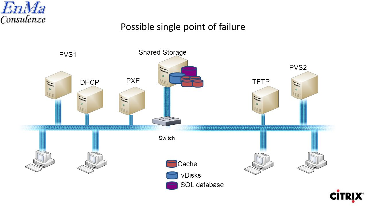 Possible single points of failure TFTP Network Storage Bootstrap Delivery