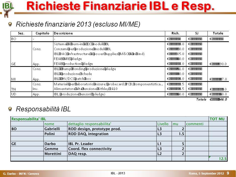IBL - 2013 G. Darbo – INFN / Genova Roma, 5 September 2012 9 Richieste Finanziarie IBL e Resp. Richieste finanziarie 2013 (escluso MI/ME) Responsabili