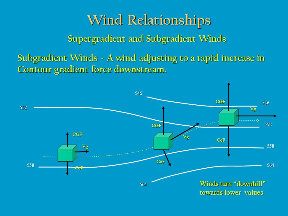 Wind Relationships Supergradient and Subgradient Winds Subgradient Winds - A wind adjusting to a rapid increase in Contour gradient force downstream.