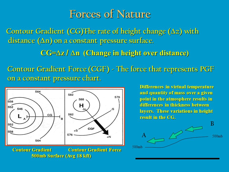 Forces of Nature Contour Gradient (CG) - Differences in virtual temperature and quantity of mass over a given point in the atmosphere results in diffe
