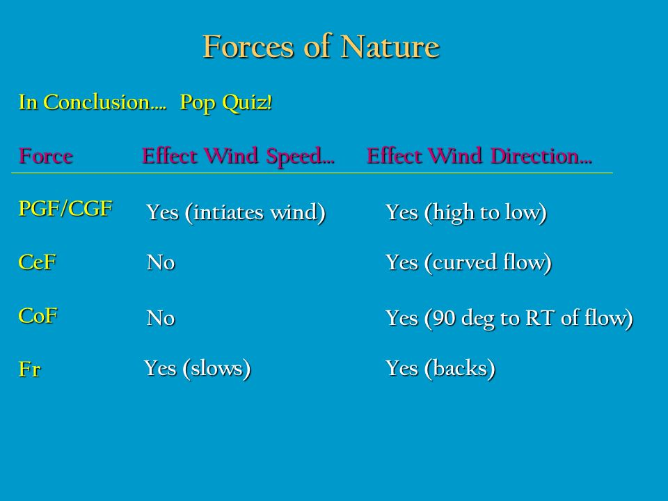 Forces of Nature In Conclusion…. Pop Quiz! Force Effect Wind Speed… Effect Wind Direction… PGF/CGF CeF CoF Fr Yes (intiates wind) Yes (high to low) No