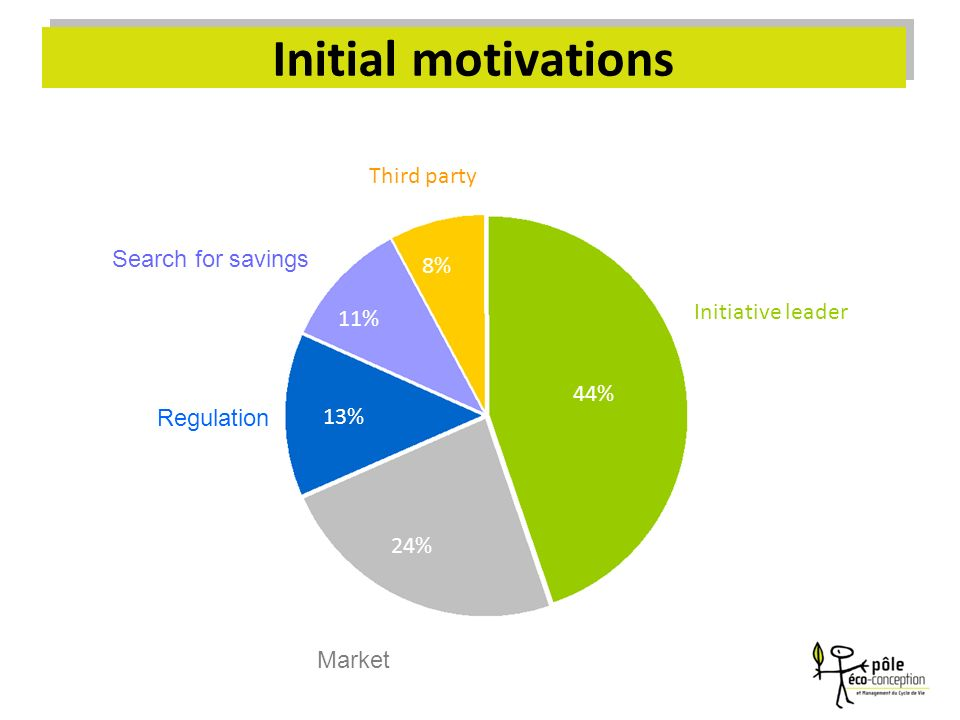 Initial motivations 44% 8% 24% 13% 11% Initiative leader Regulation Search for savings Third party Market