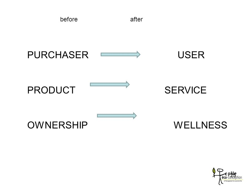 before after PURCHASER USER PRODUCT SERVICE OWNERSHIP WELLNESS 25